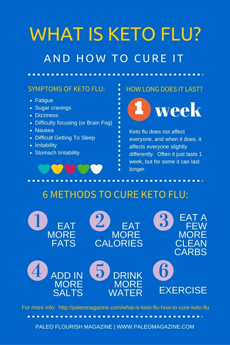 What is Keto Flu and how to cure keto flu #ketogenic #keto #carbflu https://ketosummit.com/what-is-keto-flu-how-to-cure-keto-flu