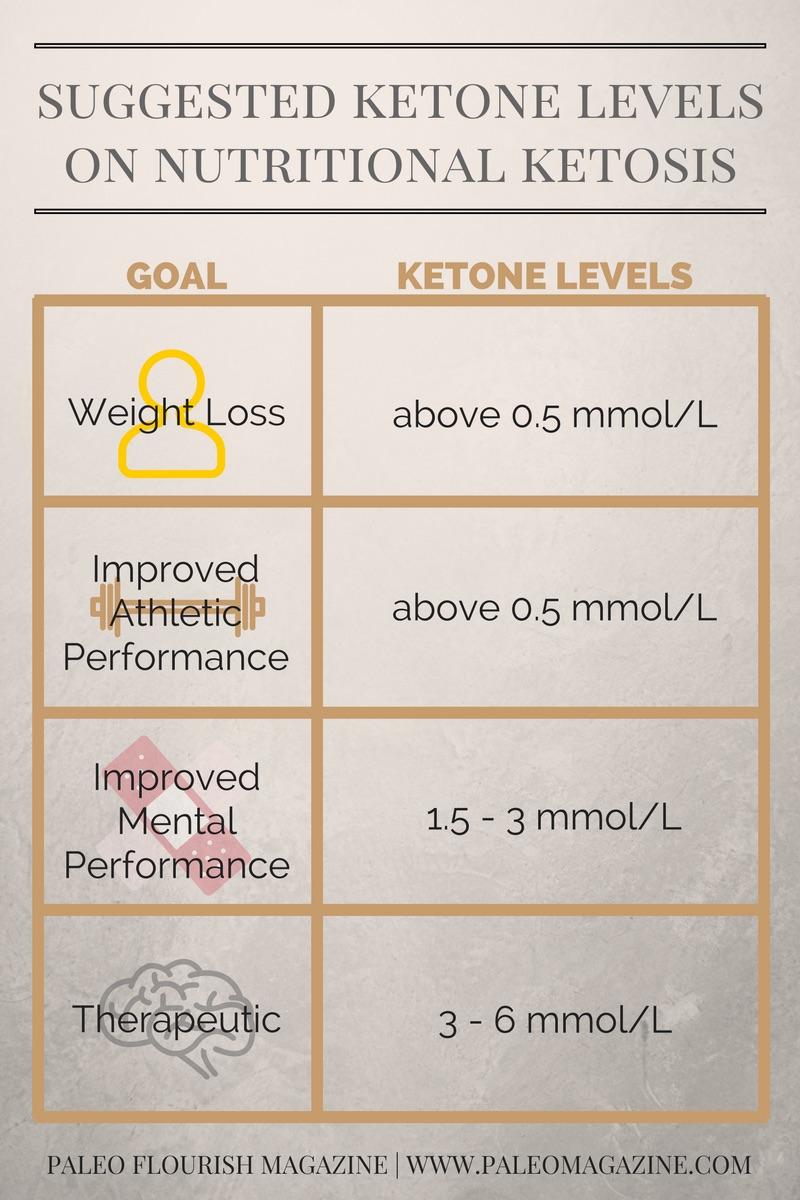 Optimal Ketone Levels #ketogenic #keto #ketones https://ketosummit.com/optimal-ketone-levels-for-ketogenic-diet