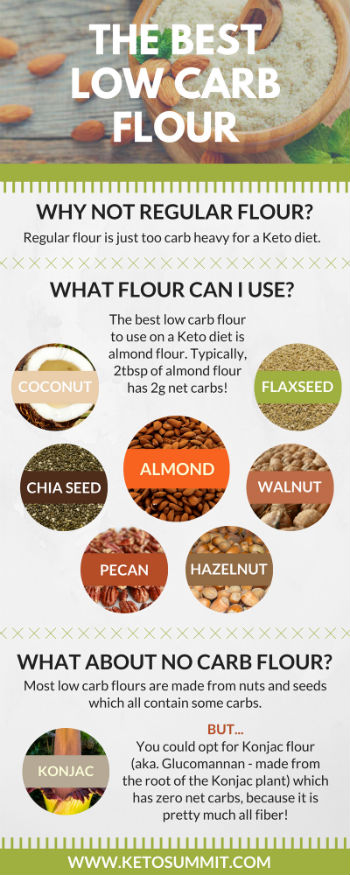 The Best Low Carb Flour for Keto #keto #infographic https://ketosummit.com/low-carb-flour