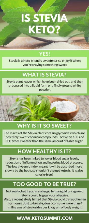 Is Stevia Keto? #keto #infographic https://ketosummit.com/stevia-keto