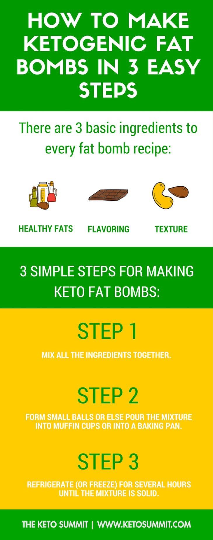 Keto Coconut Butter Pecan Fat Bomb Bites Recipe #keto https://ketosummit.com/keto-coconut-butter-pecan-fat-bomb-bites-recipe
